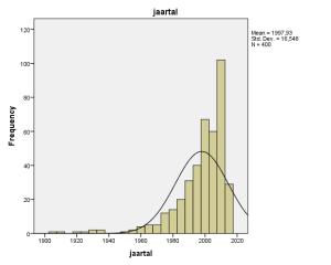 jaartallen tabel